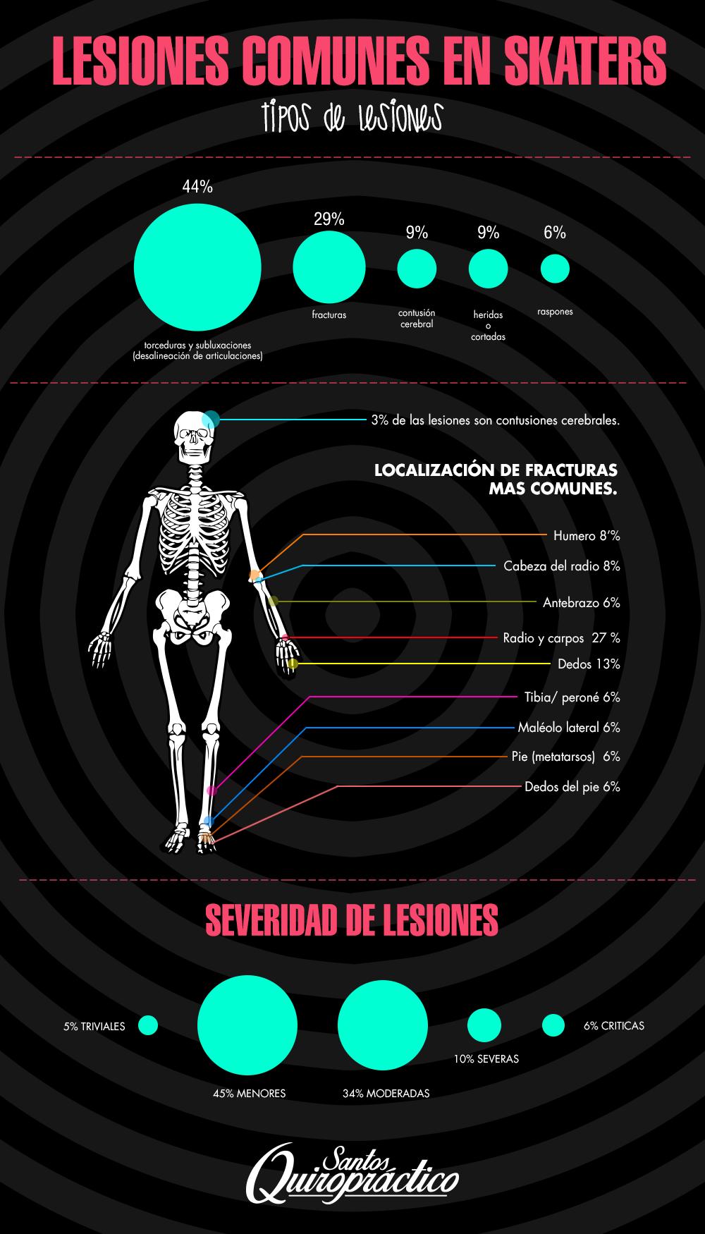 infografia-santos-skate